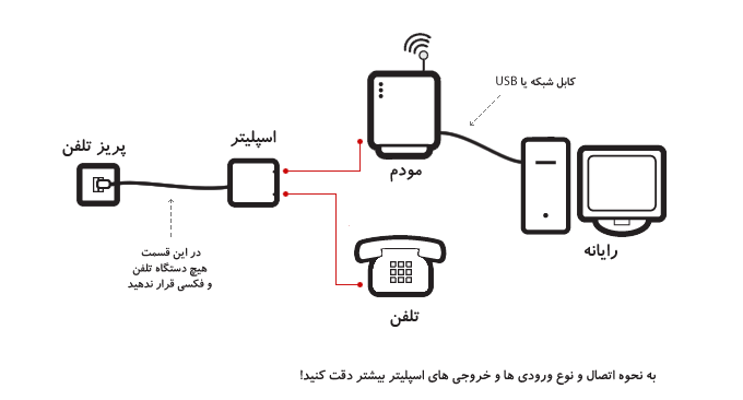 ADSL connection diagram